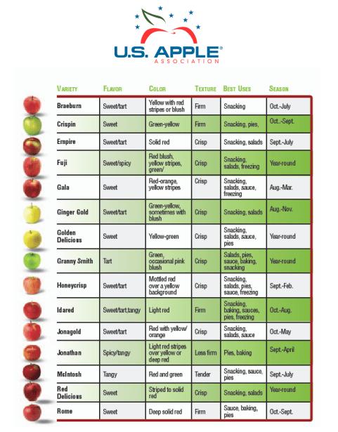 apple varieties, apple chart