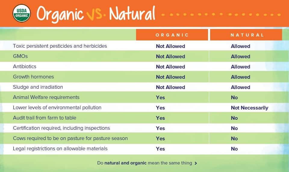 Organic vs. Natural Chart